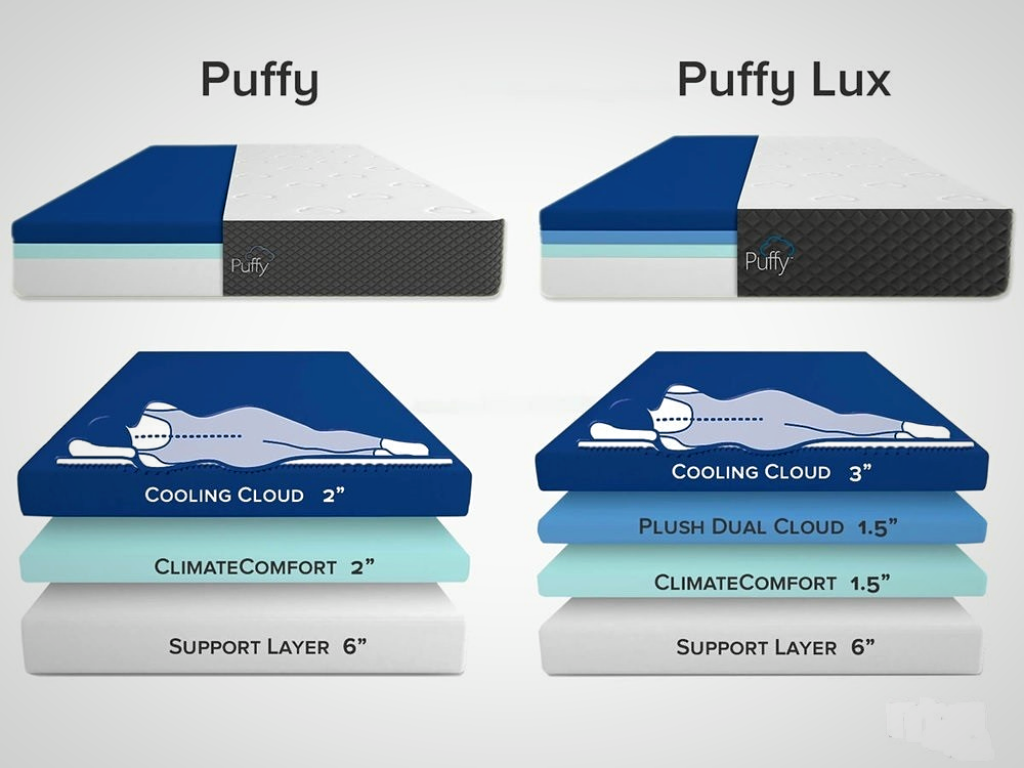 Best Puffy Mattress Review – Sleeping on a Cloud in 2020